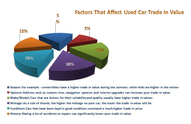 Trade In Value For Cars: Find Your Used Car Trade In Value